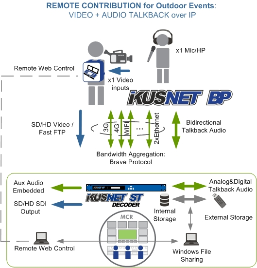 Panel_IkusnetBP_Decoder.jpg