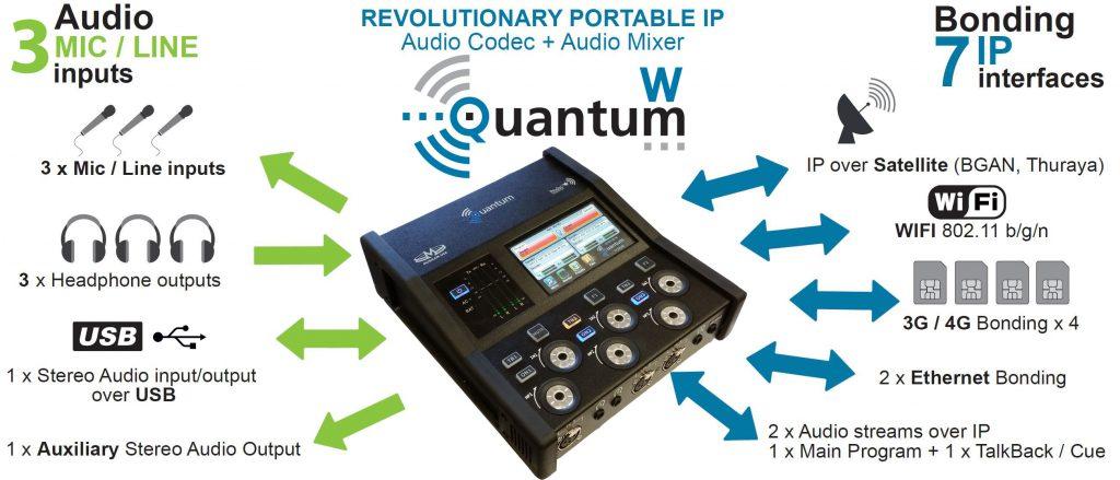 Quantum W – Prodys